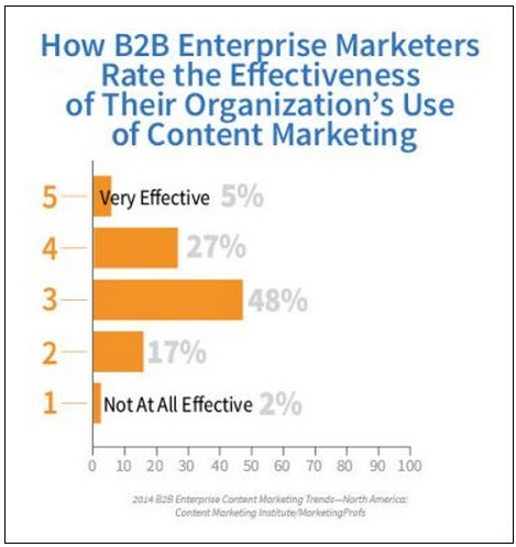 How B2B enterprise marketers rate the effectiveness of their organization's use of content marketing