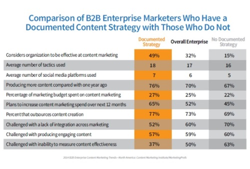 Comparison of B2B enterprise marketers with a documented content strategy with those who don't