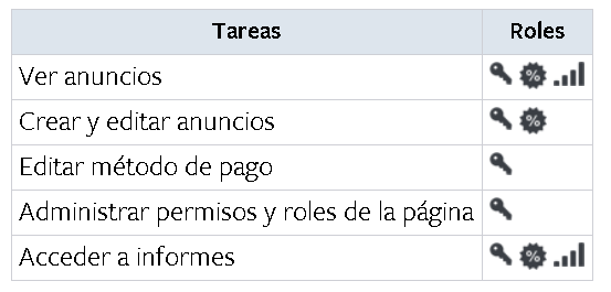 Tareas Ads Manager