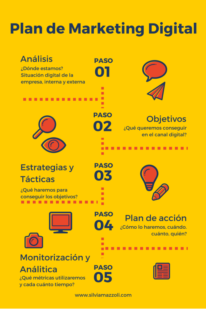 Paso a paso estrategia Marketing Digital