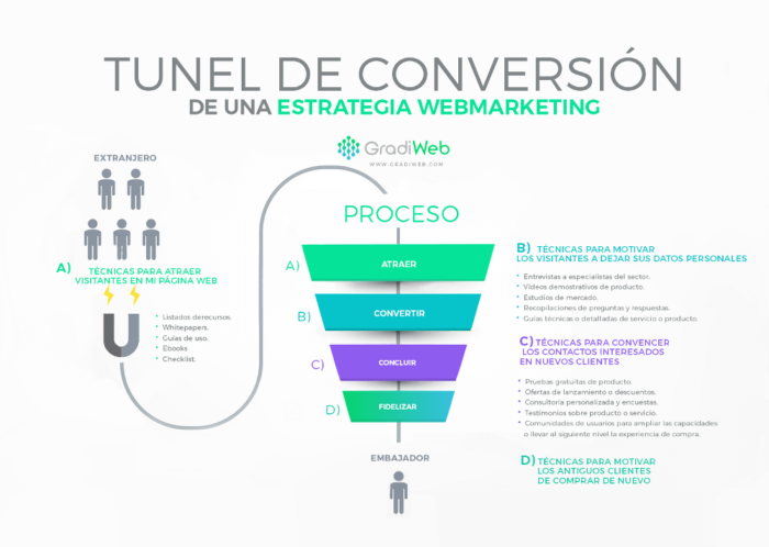 La ciencia de vender a través de Estrategia Marketing Digital- Gradiweb