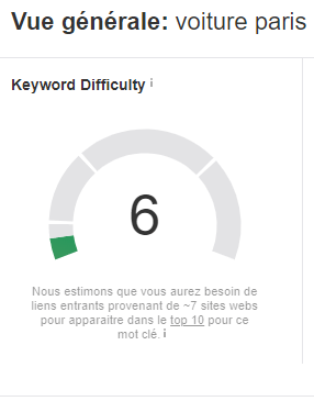 Keyword difficulty choisir mots cles referencement SEO