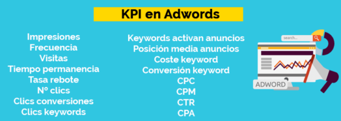 KPI en Adwords para estrategia de marketing digital