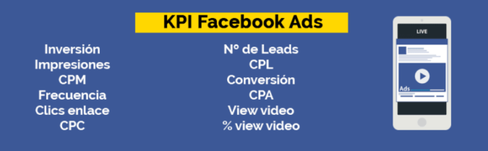 KPI en Facebook Ads para estrategia de marketing digital