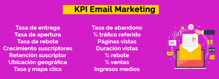 KPI en Email Marketing para estrategia de marketing digital